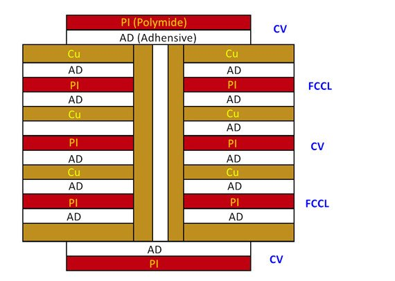 Multi Layer flexible circuits